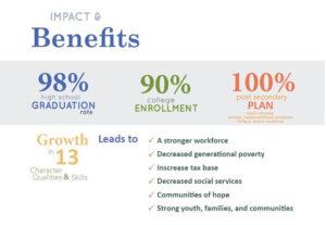 The-Impact-Benefits