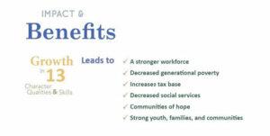 Impact-Benefits
